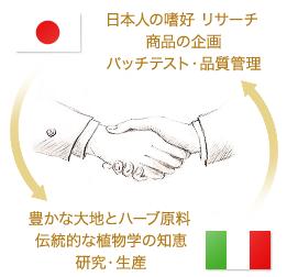 原料、研究・生産は日本で行われ、商品企画、品質管理は日本チームで行われる。それぞれ役割を分けることで独創的な商品開発が日々行われている